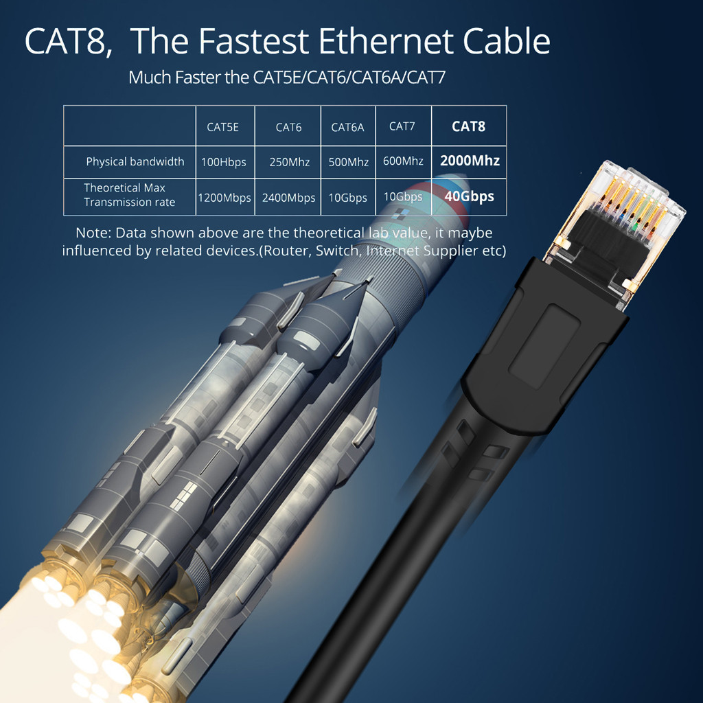 Cat 8 Ethernet Cable Professional Network Patch Cable